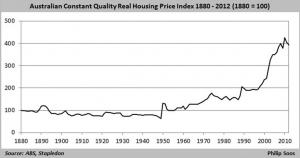Real House Prices Australia